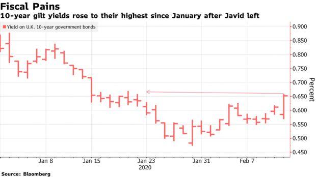 摆脱退欧危机后 英国市场面临新的风险
