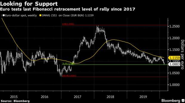市场有多看衰欧元?开年头一天可能已是2020年高点!