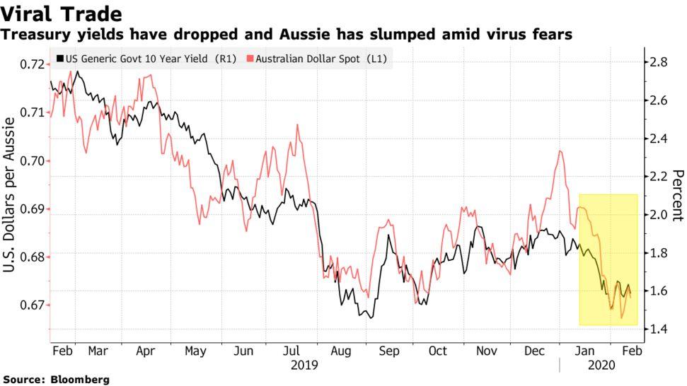 新型冠状病毒的影响 澳元和新加坡元跌幅过大