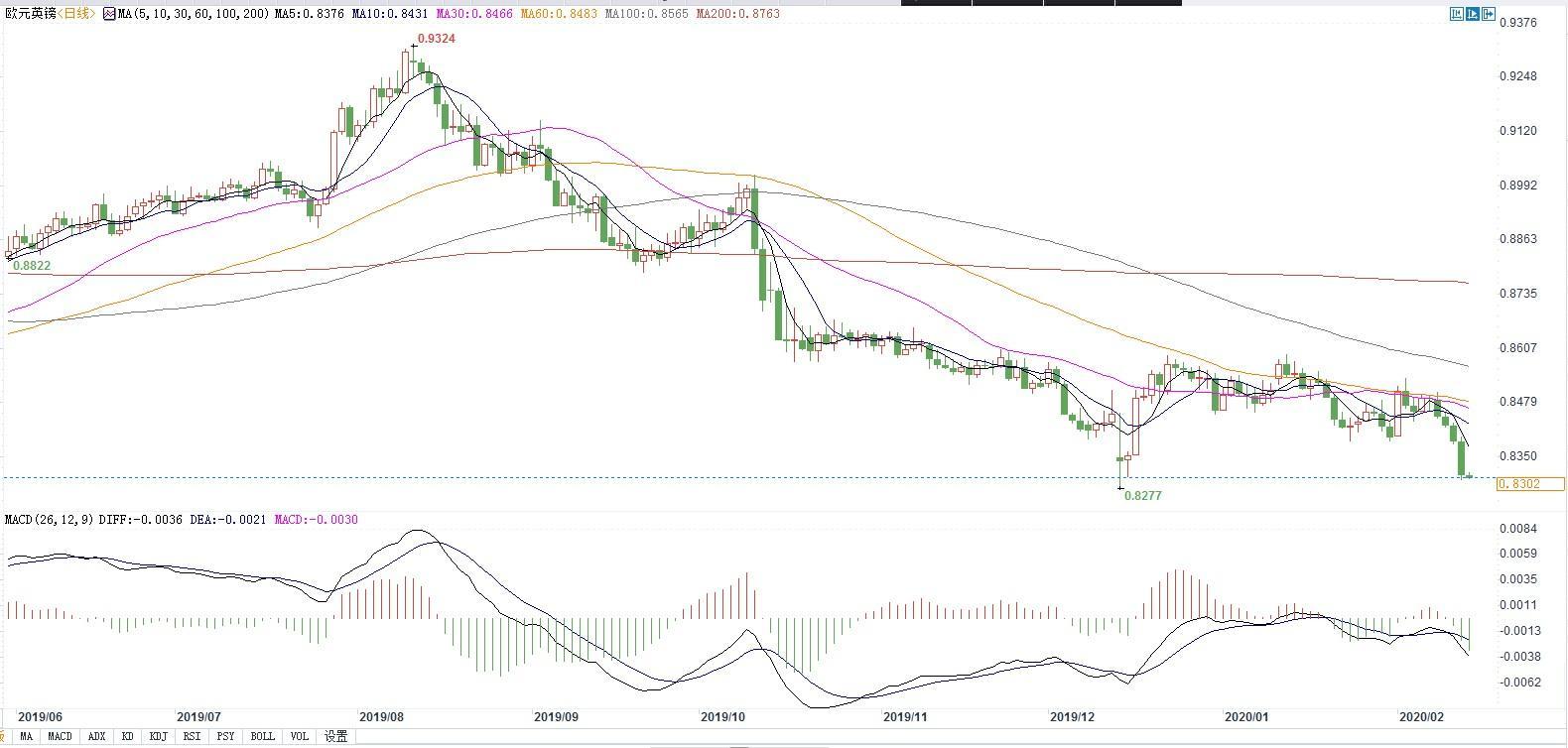 欧元区经济迎逆风 欧元还有苦日子要挨