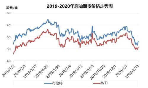 市场整体需求偏向弱势 下周二零售油价再度下调