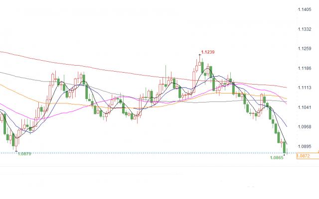 欧元兑美元从33个月低点回升  欧元后市并不乐观