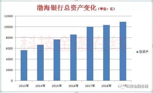 渤海银行IPO闯关:不良贷款率快速上升 消费金融一年猛增400亿