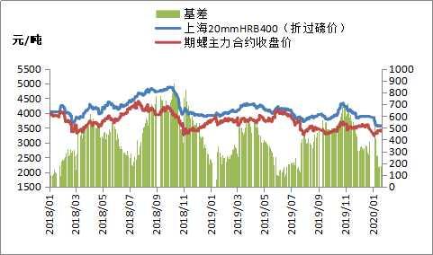 需求和心态双弱 短期钢材市场延续弱势运行