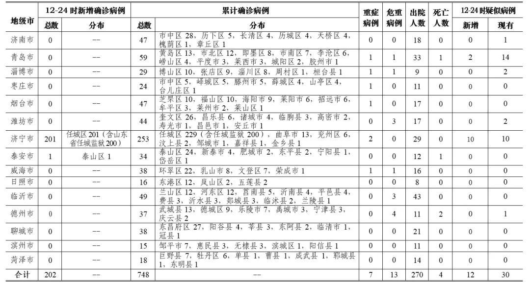 山东新增202例新型肺炎 其中山东省任城监狱200例