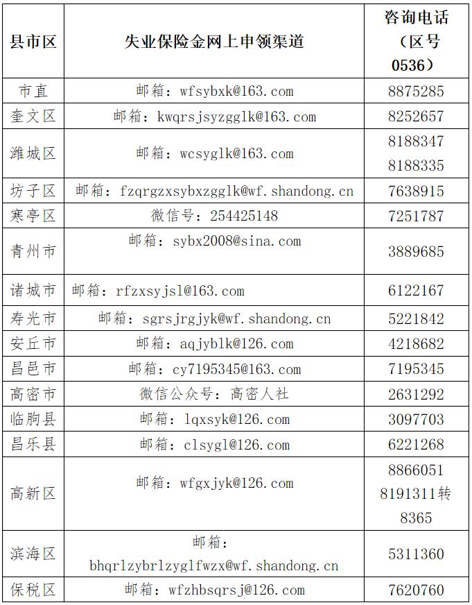 潍坊市关于上调失业保险金发放标准的通知