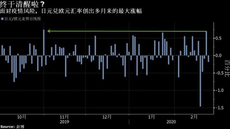 日元正用事实回应人们对其避险地位的质疑?