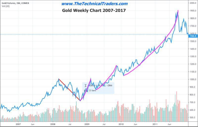 三张图暗示金价酝酿大爆发