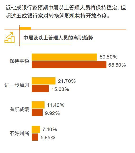 中国银行业协会、普华永道发布银行家调查报告