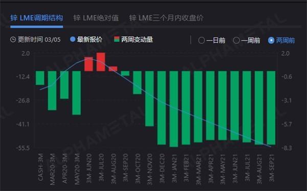 伦锌现货价格持续承压 锌锭进口比价再次修复