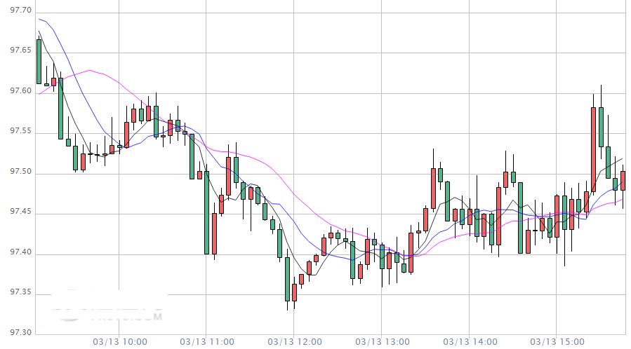 全球各国开始禁止做空股市 欧元 英镑 日元日内走势分析