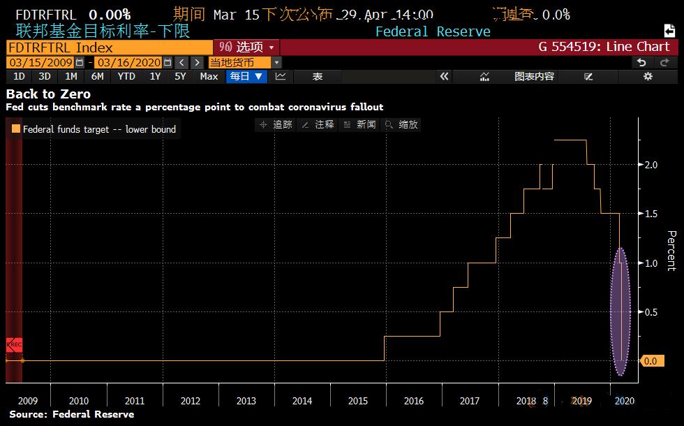美联储紧急降息至零 美元跌破98短线波动将加剧