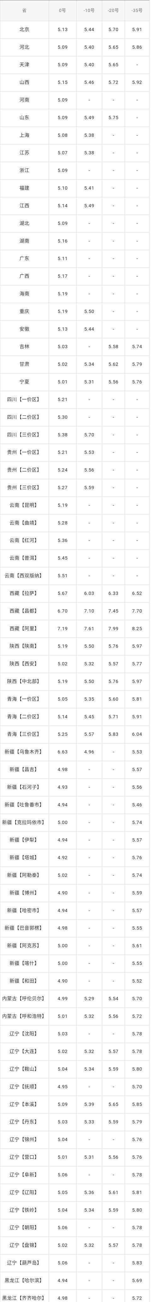 20203月18日油价最新消息:中国石油汽柴油价格