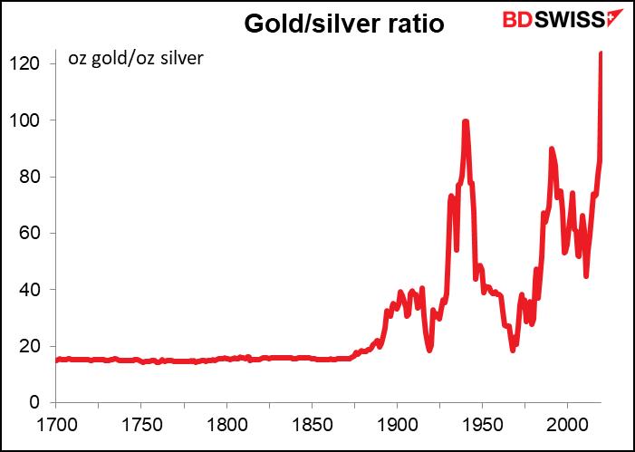黄金暴跌下破1500!金银比攀升至纪录新高