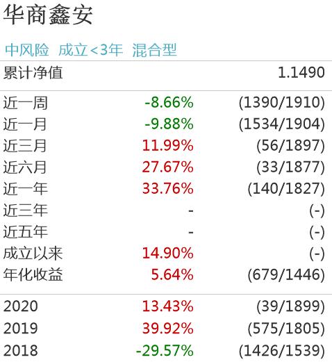 资讯汇总:华商鑫安每10份分红超1元