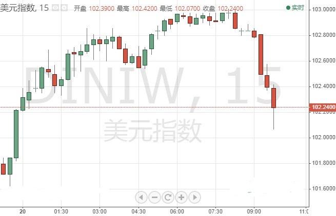 美元指数一度大跌近百点 金价较日内低点反弹近30美元