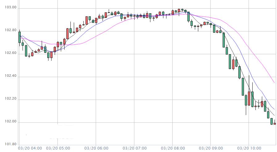 美元跌破102关口 在岸人民币兑美元涨超300点 发生了什么?