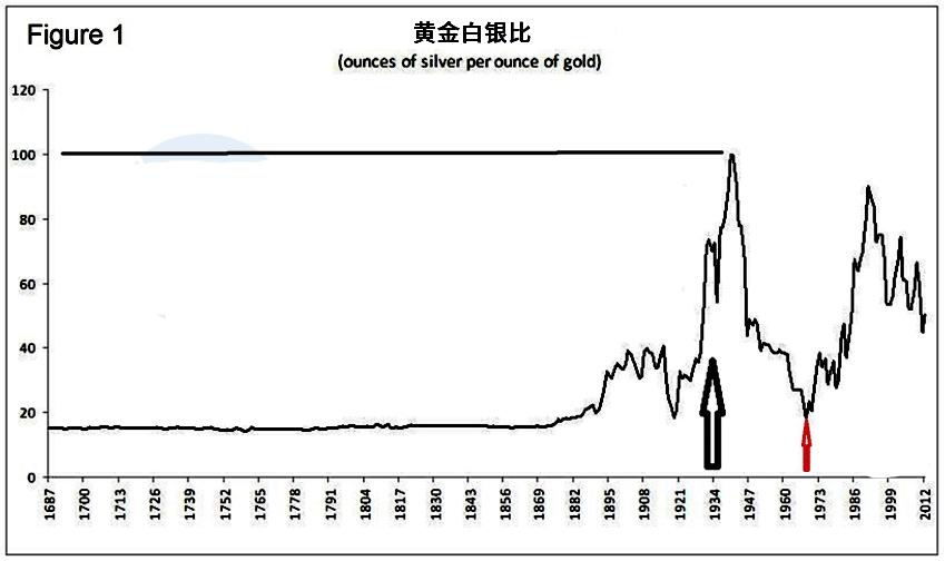 黄金白银比大幅上涨 投资选择应该怎么选