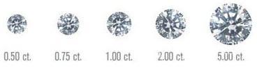 钻石应该如何挑选 选购钻石都有哪些标准?