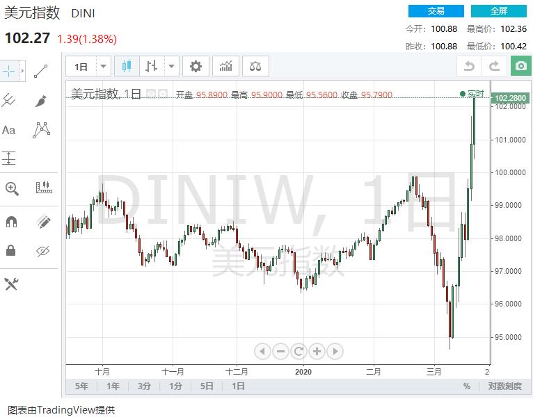 美元大爆发:全球资本市场危机愈发严重!金融体系有瘫痪的风险?