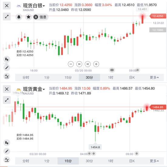 美元大跌现货白银暴涨 刺激手段奏效了?