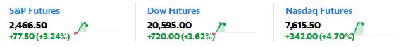 """全球金融市场大反弹:欧美股市大涨 纳斯达克指数期货""""涨停"""""""