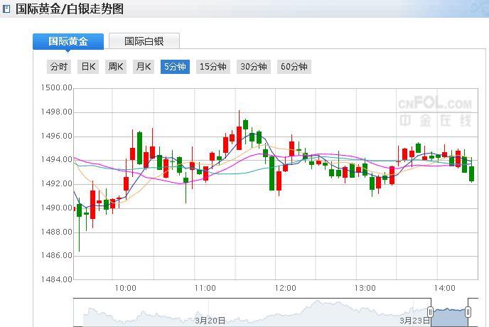 午后金价短线跳水 全球经济增长下滑