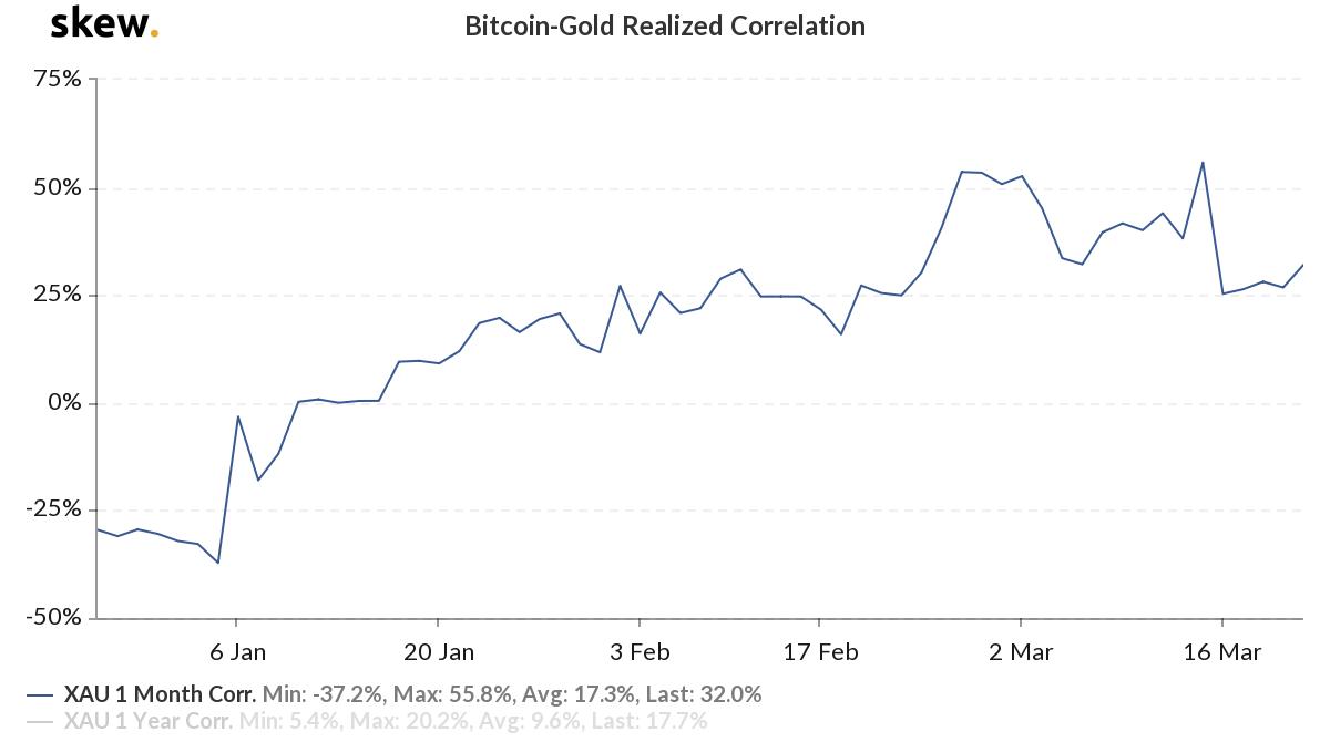 资料来源:比特币-黄金实现的相关性,skew