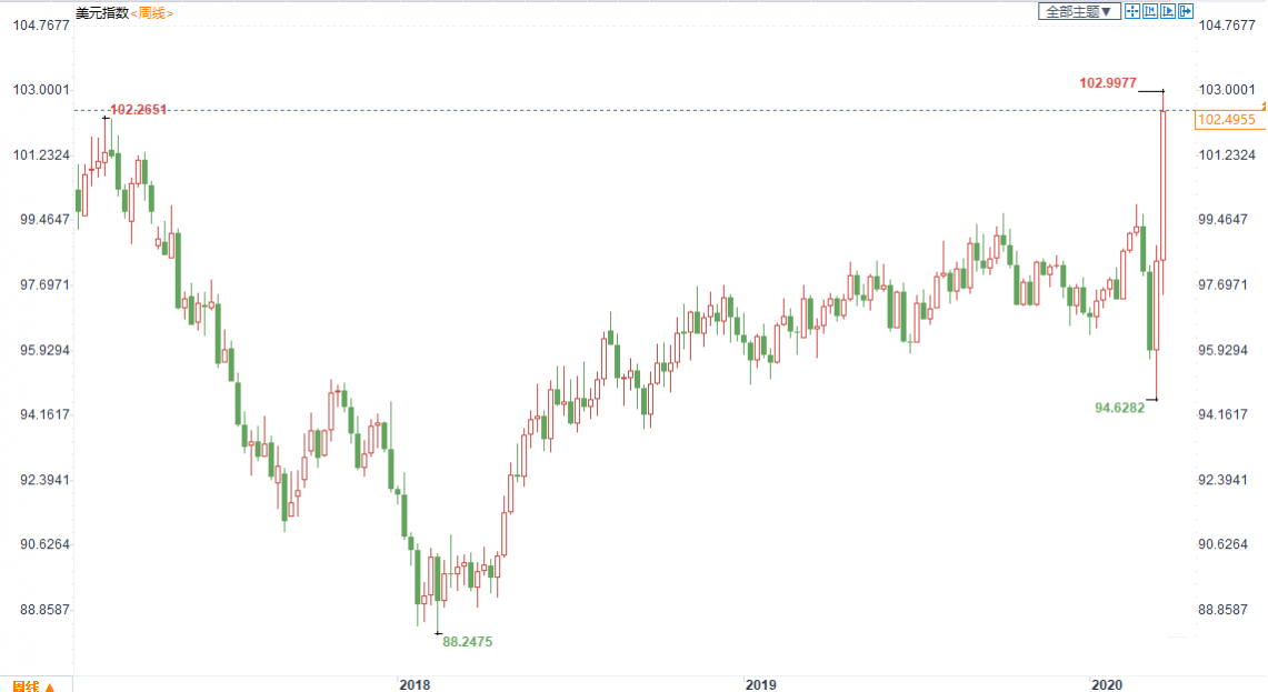 美元创逾11年最大周线涨幅!
