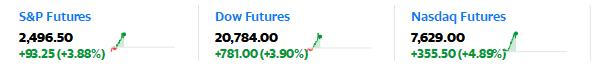 欧美股市大反弹 美元大幅下挫