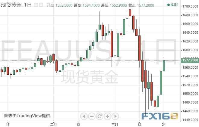 黄金延续涨势 银价前景看涨