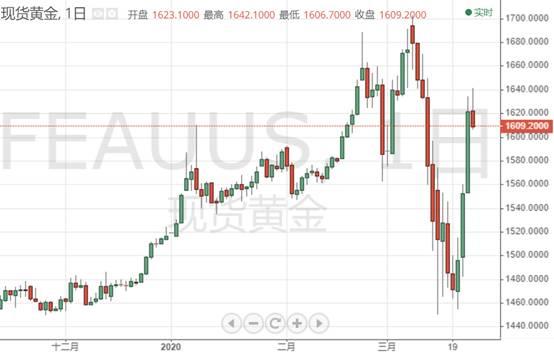 美股全线暴涨 美元指数处于震荡下跌的趋势中