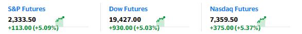 """全球报复性大反攻:美股期货全部""""涨停"""" 美元持续下挫"""