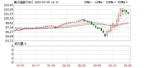美元指数涨势还没完上行看向105水平