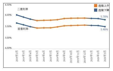 【3月房贷报告】全国房贷利率环降4-5BP,北上地区首现3成首付!
