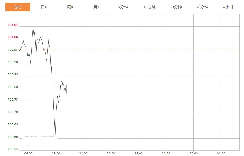 干预也不怕,美元指数未来还会涨