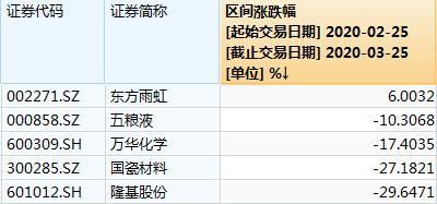睿远成长价值A单月回撤近20% 网友:老傅这是怎么了?