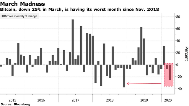 加密货币没能幸免于疫情 比特币3月份大跌25%