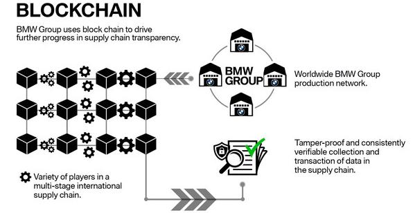 提高供应链透明度!宝马集团应用区块链技术