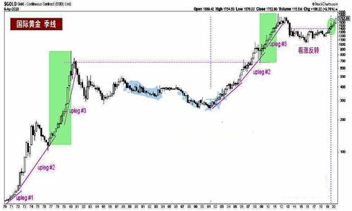 一旦通胀压力占据主导 黄金将会开启疯涨