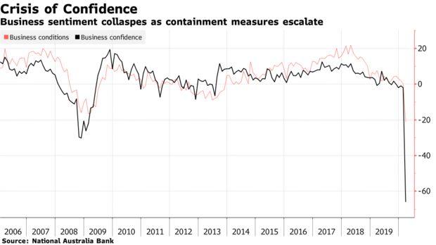 澳大利亚商业信心指数跌至最低 澳大利亚股市进入技术性牛市