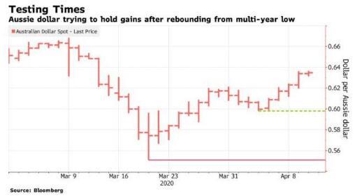 澳元/兑美元上涨也没用?未来依然会下跌?