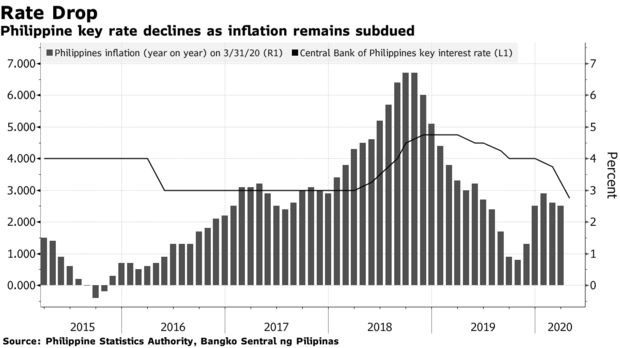 菲律宾央行意外降息50个基点 基准股指此前暴跌7.1%