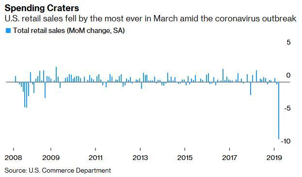 疫情冲击之下消费能力大降!美国3月零售销售创最大历史降幅