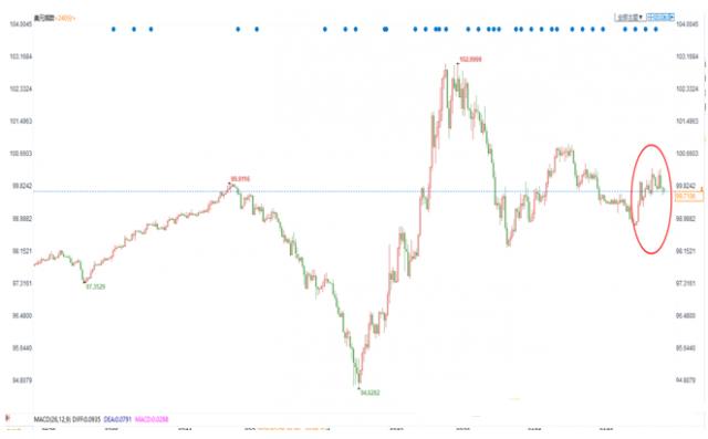 美联储的无限宽松缓和了市场的美元荒