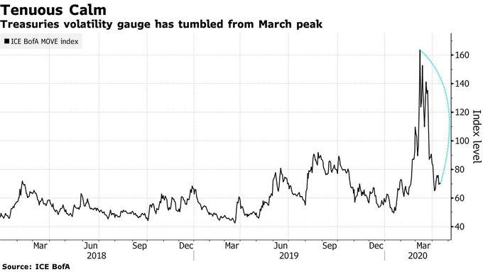 欧元净多仓持续诡异激增