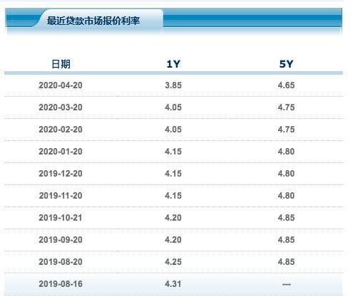 """4月LPR如期""""双降"""":一年期下调20个基点 五年期下调10个基点"""