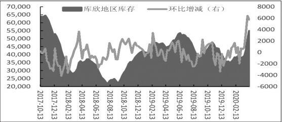 国际供需局势紧张 国内原油期货或展开新一轮跌势