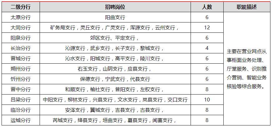 2020年中国工商银行山西省分行招聘公告