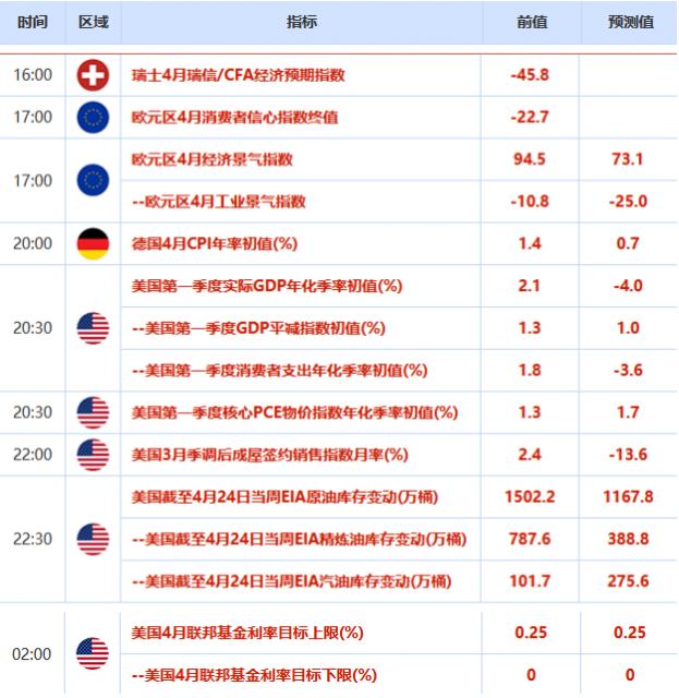 美元指数下跌 美国GDP数据较差 非美货币纷纷走高